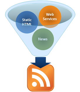 rss funnel2 Use RSS to Do More with Internet Data