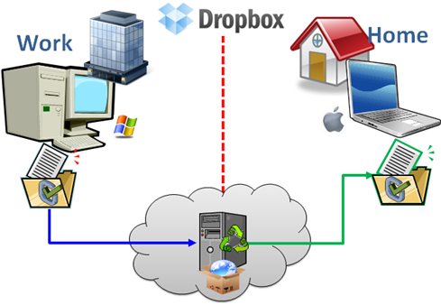 sync files with dropbox