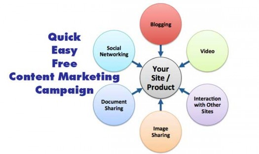 content marketing tutorial 525x313 Create a Content Marketing Campaign   Quickly, Easily, and Free